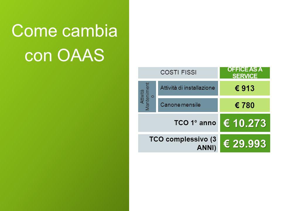TCO 1° anno Attività di installazione Canone mensile COSTI FISSI € 10.273 € 10.273 € 913 € 780 Attività Manteniment o Come cambia con OAAS TCO complessivo (3 ANNI) € 29.993 € 29.993