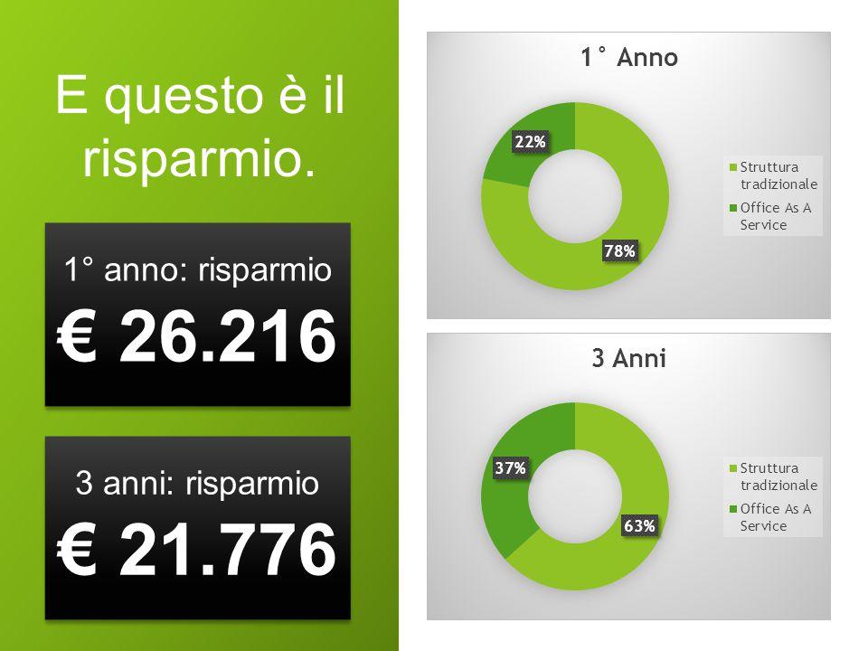 E questo è il risparmio. 1° anno: risparmio € 26.216 3 anni: risparmio € 21.776