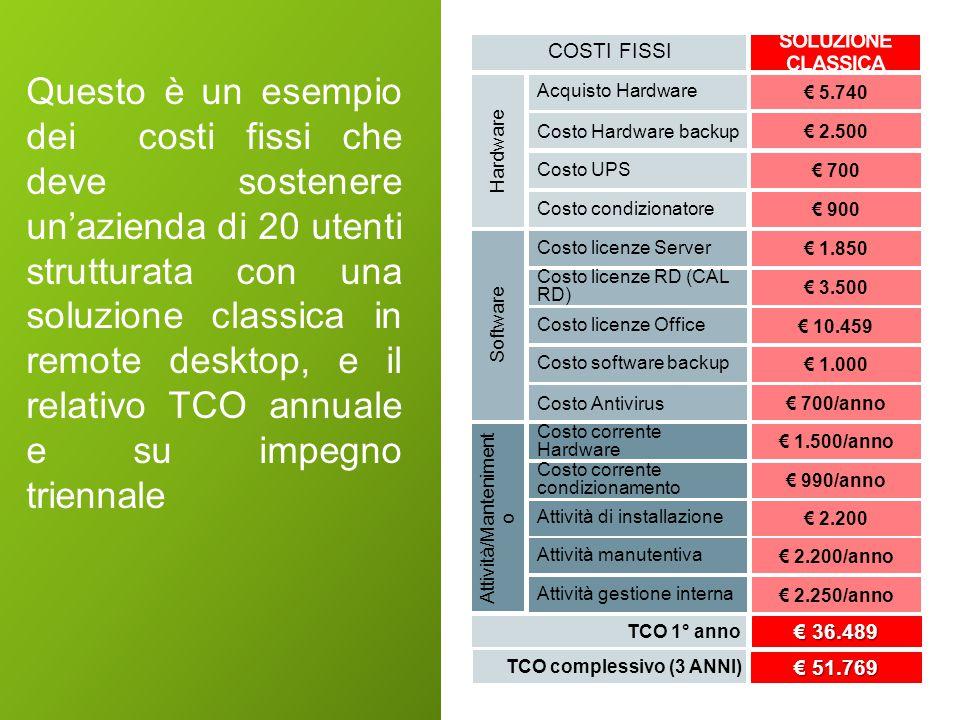PC Licenze Software Stampante Fax/Scanner Server Aziendali Server Backup Struttura Cloud (OAAS) Così il TCO diminuisce drasticamente.