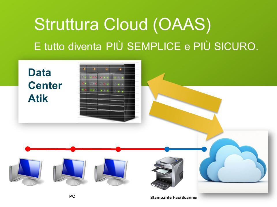 Struttura Cloud (OAAS) PC Stampante Fax/Scanner Data Center Atik E tutto diventa PIÙ SEMPLICE e PIÙ SICURO.