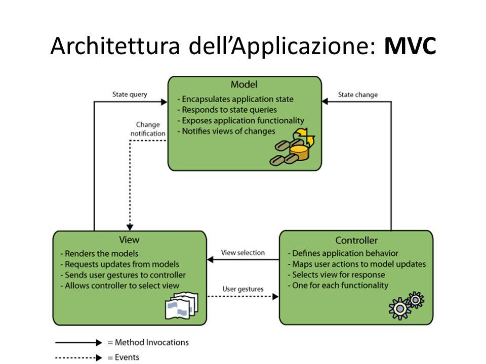 Architettura dell'Applicazione: MVC