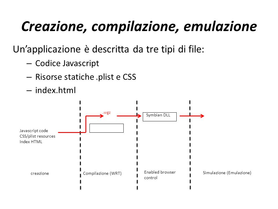 Creazione, compilazione, emulazione Un'applicazione è descritta da tre tipi di file: – Codice Javascript – Risorse statiche.plist e CSS – index.html Simulazione (Emulazione) Javascript code CSS/plist resources Index HTML creazione Compilazione (WRT) Enabled browser control.wgz Symbian DLL
