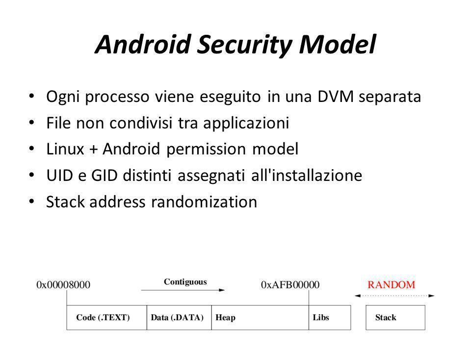 Android Security Model Ogni processo viene eseguito in una DVM separata File non condivisi tra applicazioni Linux + Android permission model UID e GID