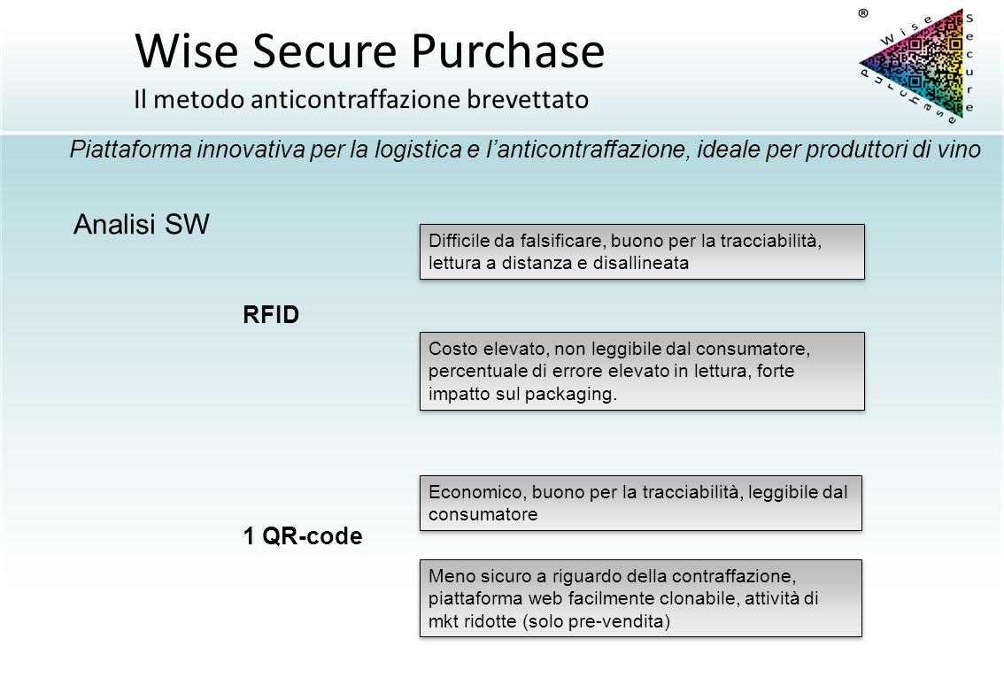 RFID 1 QR-code Difficile da falsificare, buono per la tracciabilità, lettura a distanza e disallineata Economico, buono per la tracciabilità, leggibil