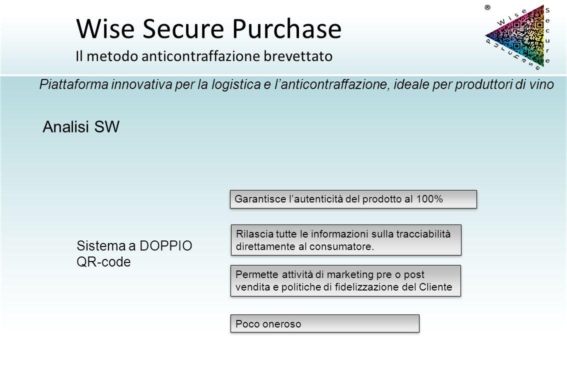 Analisi SW Sistema a DOPPIO QR-code Garantisce l'autenticità del prodotto al 100% Poco oneroso Rilascia tutte le informazioni sulla tracciabilità dire