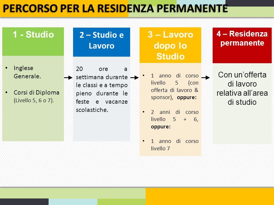 PERCORSO PER LA RESIDENZA PERMANENTE 1 - Studio Inglese Generale. Corsi di Diploma (Livello 5, 6 o 7). 2 – Studio e Lavoro 20 ore a settimana durante