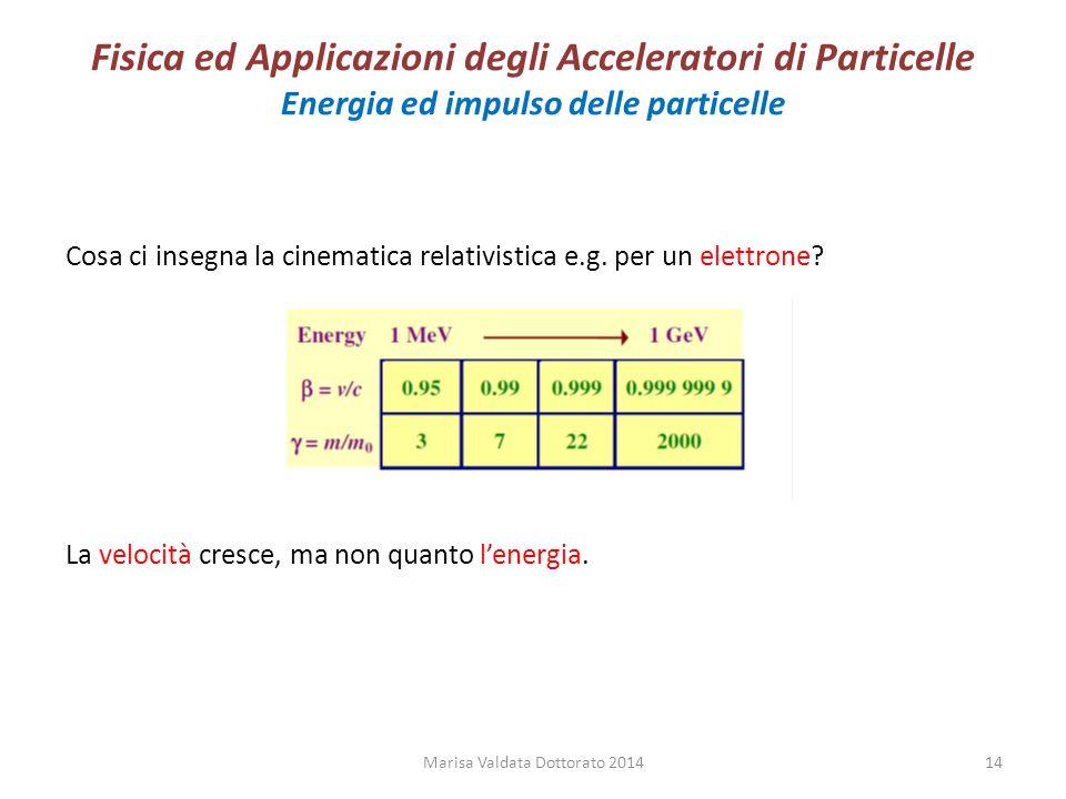 Fisica ed Applicazioni degli Acceleratori di Particelle Energia ed impulso delle particelle Cosa ci insegna la cinematica relativistica e.g. per un el