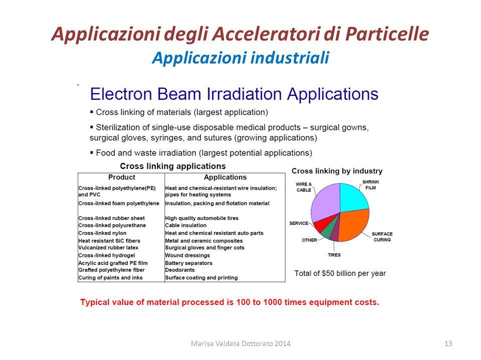 Applicazioni degli Acceleratori di Particelle Applicazioni industriali Marisa Valdata Dottorato 201413