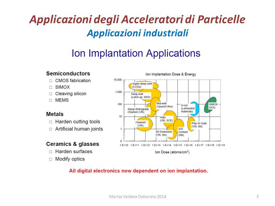 Applicazioni degli Acceleratori di Particelle Applicazioni industriali Marisa Valdata Dottorato 20143