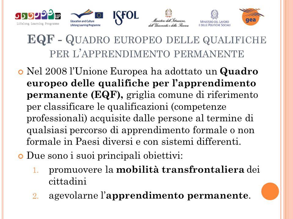 EQF - Q UADRO EUROPEO DELLE QUALIFICHE PER L ' APPRENDIMENTO PERMANENTE Nel 2008 l'Unione Europea ha adottato un Quadro europeo delle qualifiche per l