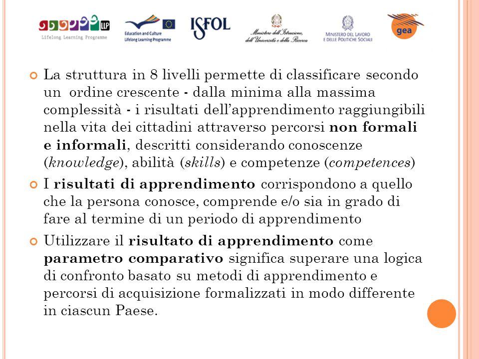 La struttura in 8 livelli permette di classificare secondo un ordine crescente - dalla minima alla massima complessità - i risultati dell'apprendiment
