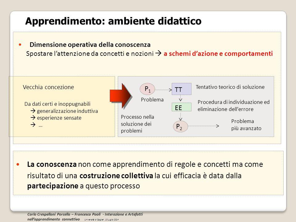Apprendimento: ambiente didattico Dimensione operativa della conoscenza Spostare l'attenzione da concetti e nozioni  a schemi d'azione e comportament