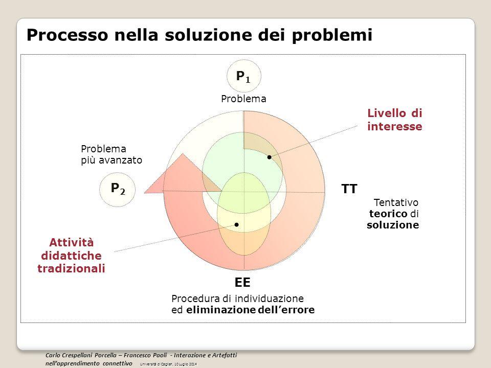 Problema Tentativo teorico di soluzione Procedura di individuazione ed eliminazione dell'errore Processo nella soluzione dei problemi P1P1 Problema pi