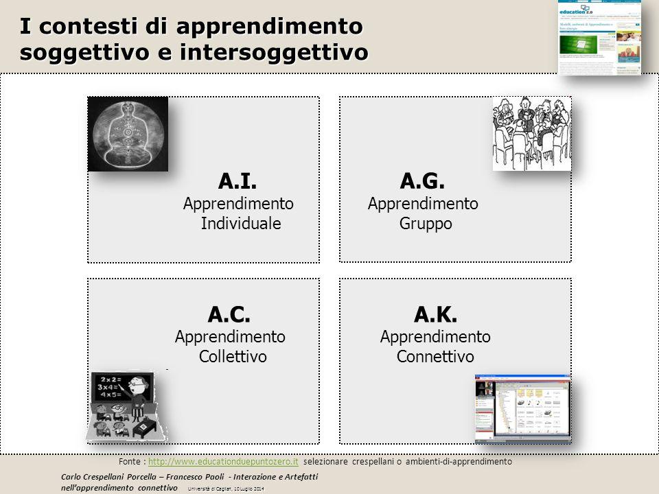 I contesti di apprendimento soggettivo e intersoggettivo A.I. Apprendimento Individuale A.C. Apprendimento Collettivo A.G. Apprendimento Gruppo A.K. A