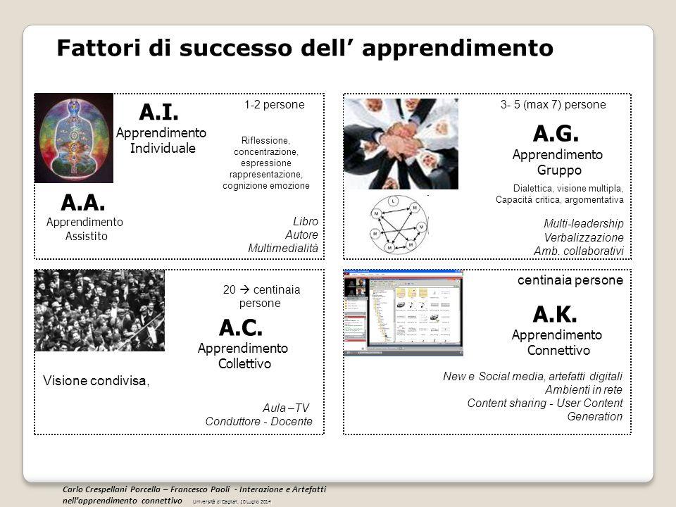 Fattori di successo dell' apprendimento A.I. Apprendimento Individuale A.G. Apprendimento Gruppo A.C. Apprendimento Collettivo A.K. Apprendimento Conn