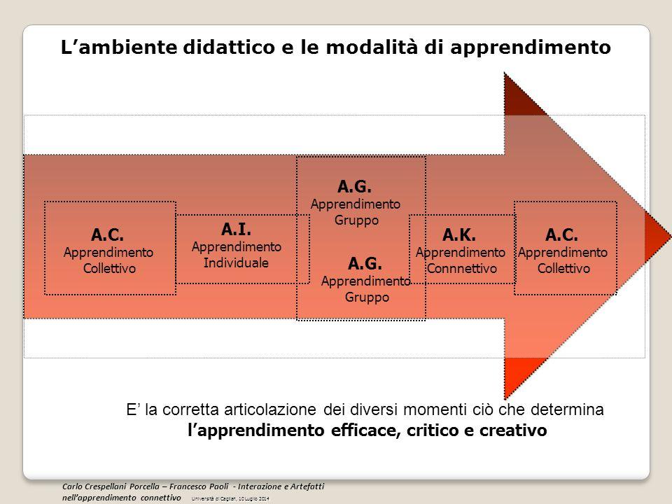 L'ambiente didattico e le modalità di apprendimento A.I. Apprendimento Individuale A.G. Apprendimento Gruppo A.C. Apprendimento Collettivo A.K. Appren