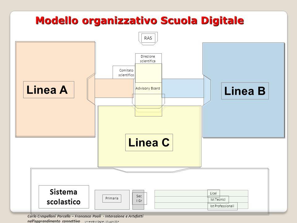 Linea A Linea B Linea C Modello organizzativo Scuola Digitale Sistema scolastico Direzione scientifica Advisory Board RAS Licei Ist Tecnici Primaria S