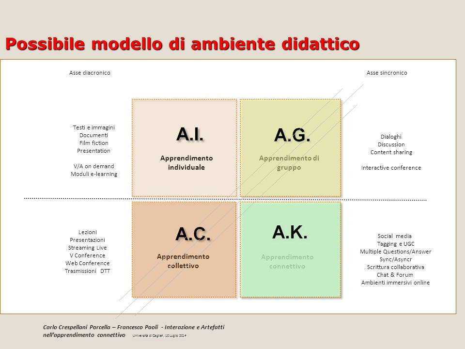 Possibile modello di ambiente didattico Apprendimento individuale Apprendimento di gruppo Apprendimento collettivo Apprendimento connettivo Asse sincr