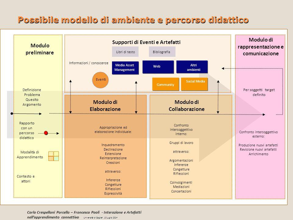 Possibile modello di ambiente e percorso didattico Media Asset Management Modulo di Elaborazione Supporti di Eventi e Artefatti Modulo di Collaborazio
