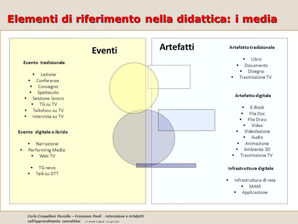 Elementi di riferimento nella didattica: i media Eventi Artefatti Artefatto tradizionale Libro Documento Disegno Trasmissione TV Artefatto digitale E-