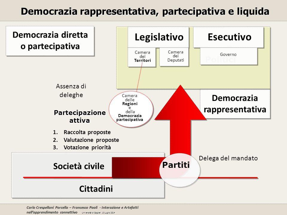 Cittadini Democrazia rappresentativa Democrazia diretta o partecipativa Democrazia rappresentativa, partecipativa e liquida Assenza di deleghe Delega