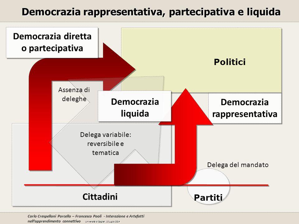 Cittadini Partiti Democrazia rappresentativa Democrazia diretta o partecipativa Democrazia rappresentativa, partecipativa e liquida Democrazia liquida