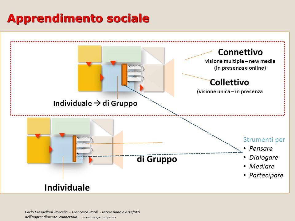 Formalizzazione Individuale di Gruppo Collettivo (visione unica – in presenza Connettivo visione multipla – new media (in presenza e online) Individua