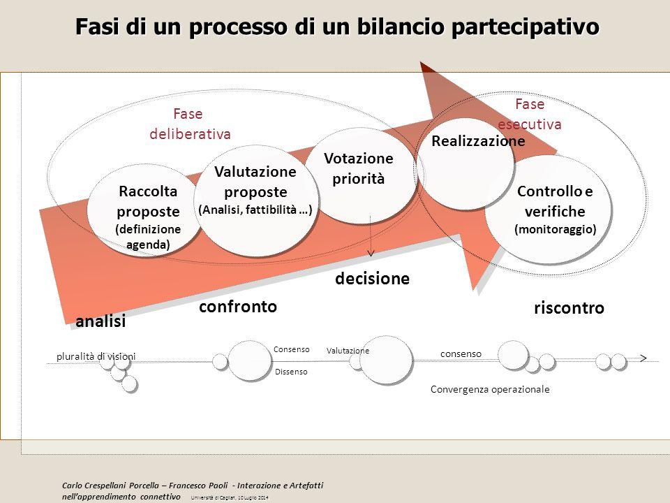 Fasi di un processo di un bilancio partecipativo Raccolta proposte (definizione agenda) Valutazione proposte (Analisi, fattibilità …) Votazione priori