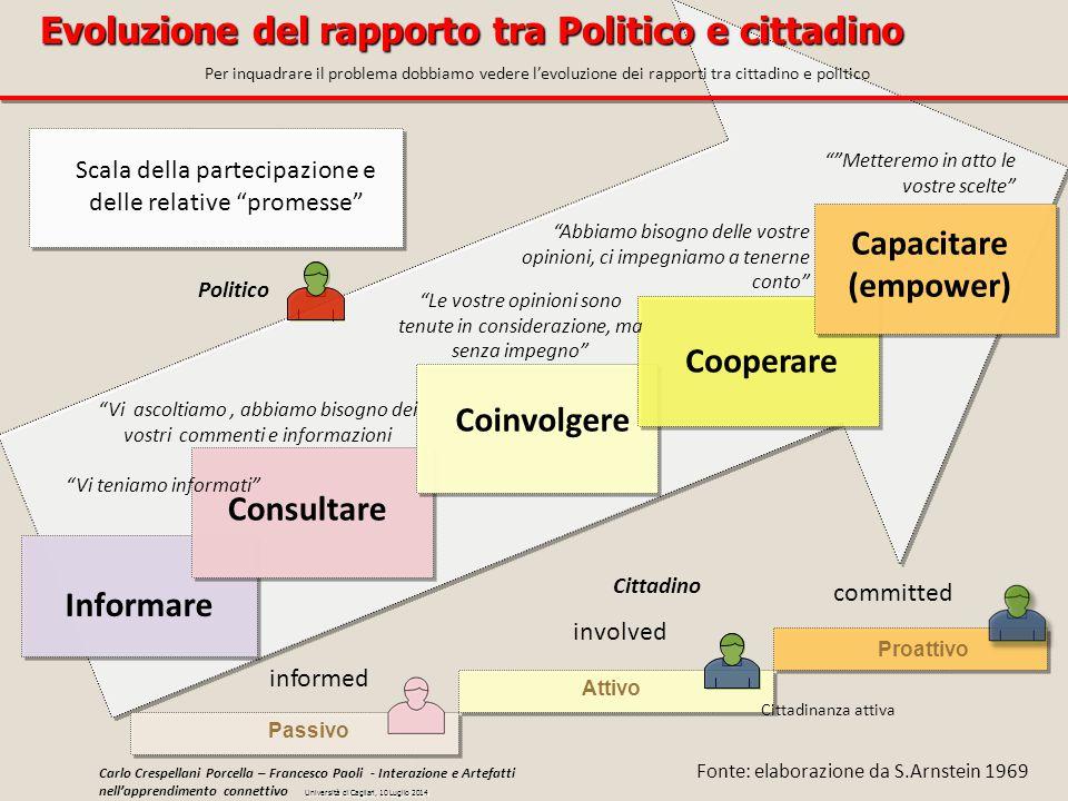 """Evoluzione del rapporto tra Politico e cittadino Informare Passivo Consultare Coinvolgere Cooperare Capacitare (empower) """"Vi teniamo informati"""" """"Vi as"""
