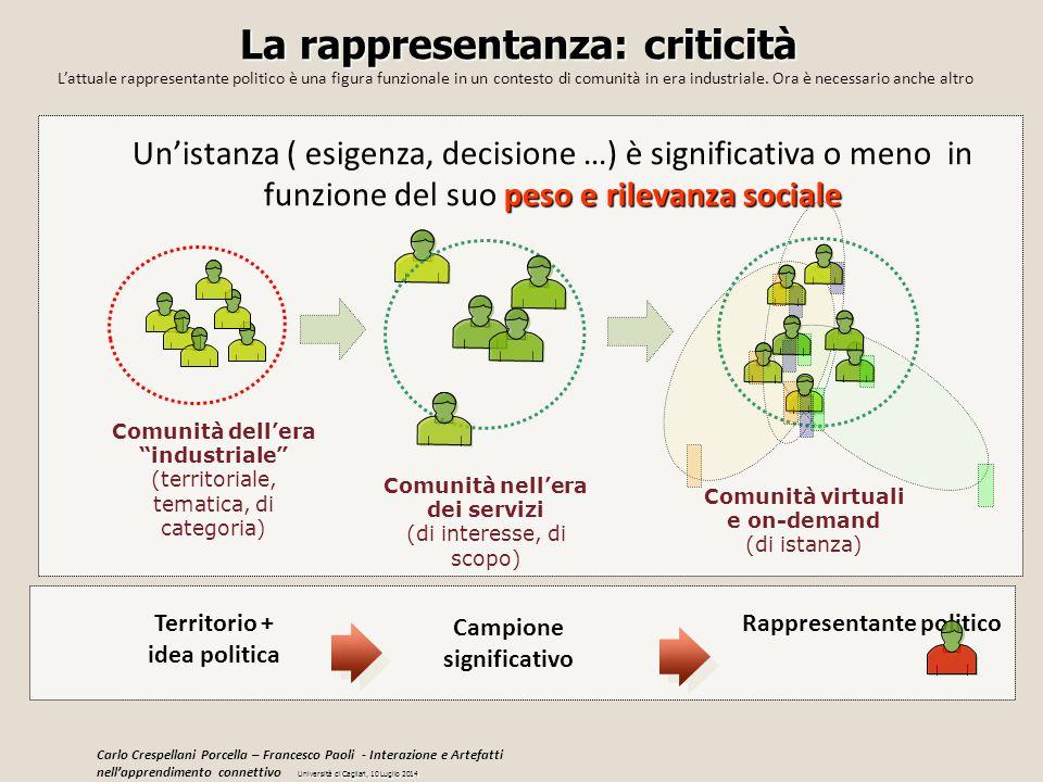 """La rappresentanza: criticità Comunità dell'era """"industriale"""" (territoriale, tematica, di categoria) Comunità nell'era dei servizi (di interesse, di sc"""