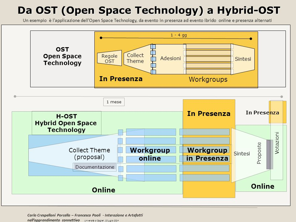 Collect Theme (proposal) H-OST Hybrid Open Space Technology Workgroup in Presenza Sintesi 1 mese Documentazione Workgroup online Online Proposte Votaz
