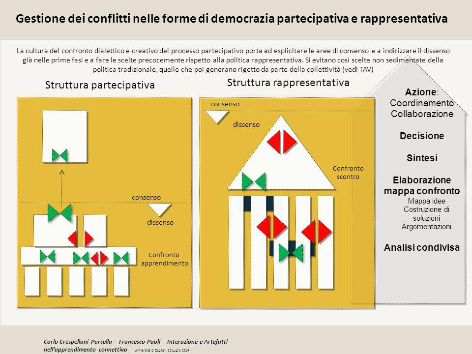 Azione: Coordinamento Collaborazione Decisione Sintesi Elaborazione mappa confronto Mappa idee Costruzione di soluzioni Argomentazioni Analisi condivi