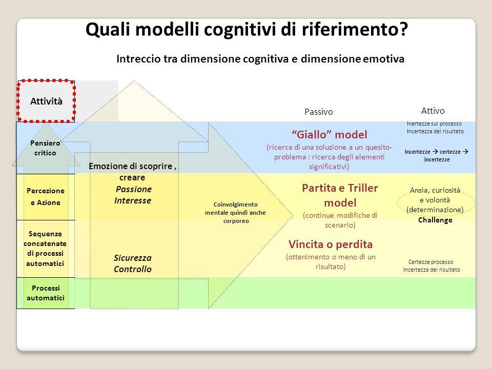 Quali modelli cognitivi di riferimento? Intreccio tra dimensione cognitiva e dimensione emotiva Percezione e Azione Pensiero critico Processi automati