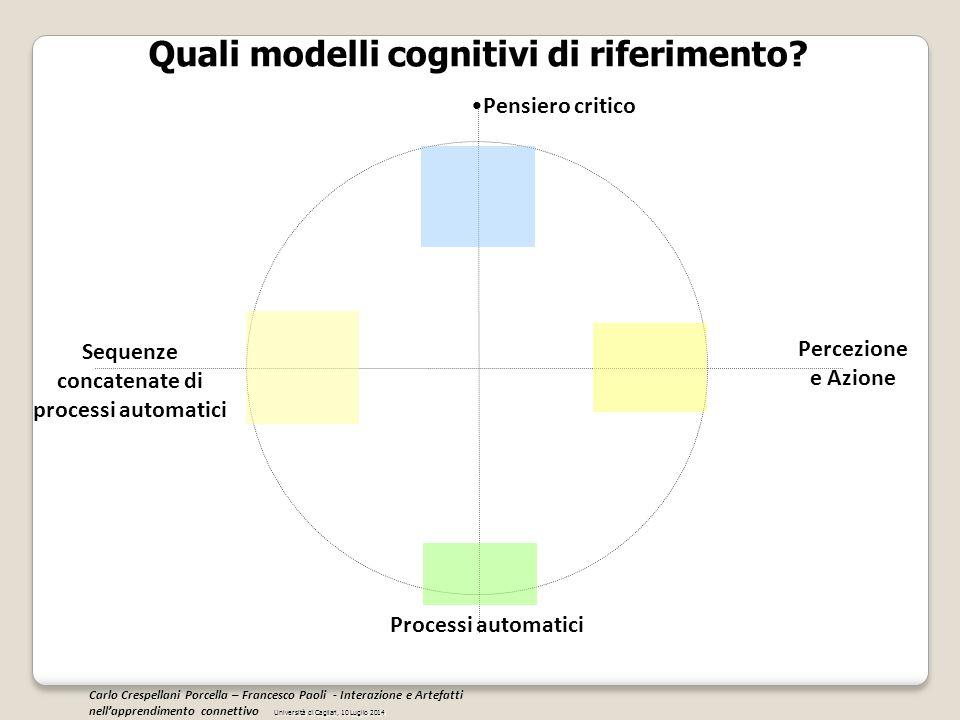 Quali modelli cognitivi di riferimento? Pensiero critico Percezione e Azione Sequenze concatenate di processi automatici Processi automatici Universit