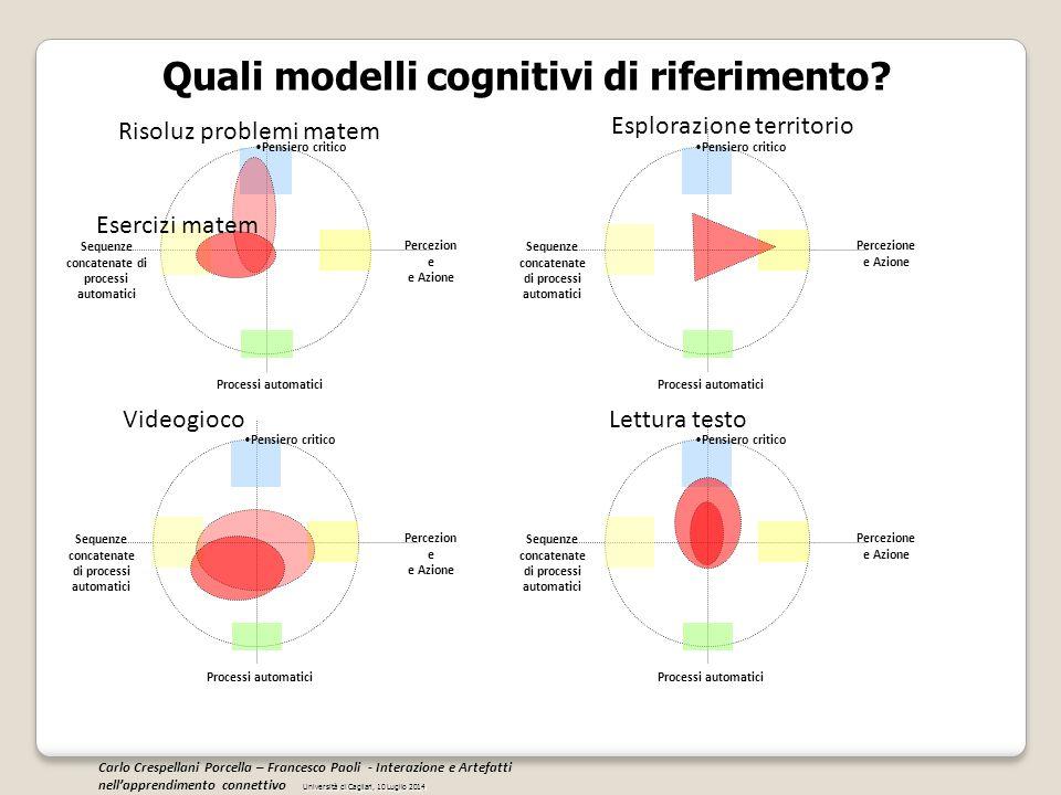 Pensiero critico Percezion e e Azione Sequenze concatenate di processi automatici Processi automatici Quali modelli cognitivi di riferimento? Pensiero