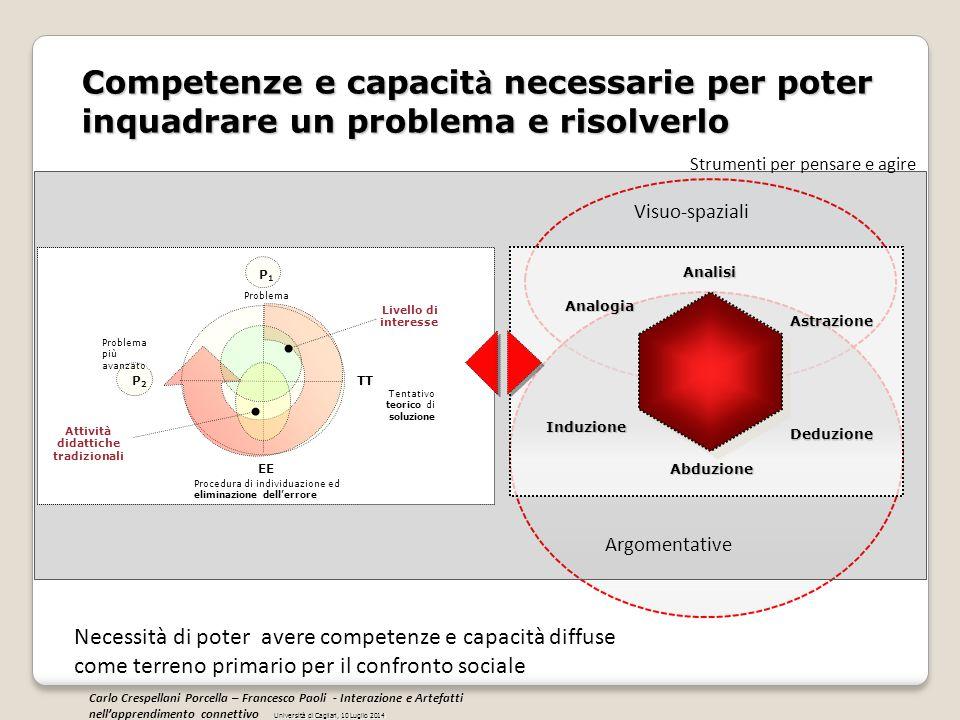 Problema Tentativo teorico di soluzione Procedura di individuazione ed eliminazione dell'errore P1P1 Problema più avanzato P2P2 TT EE Attività didatti
