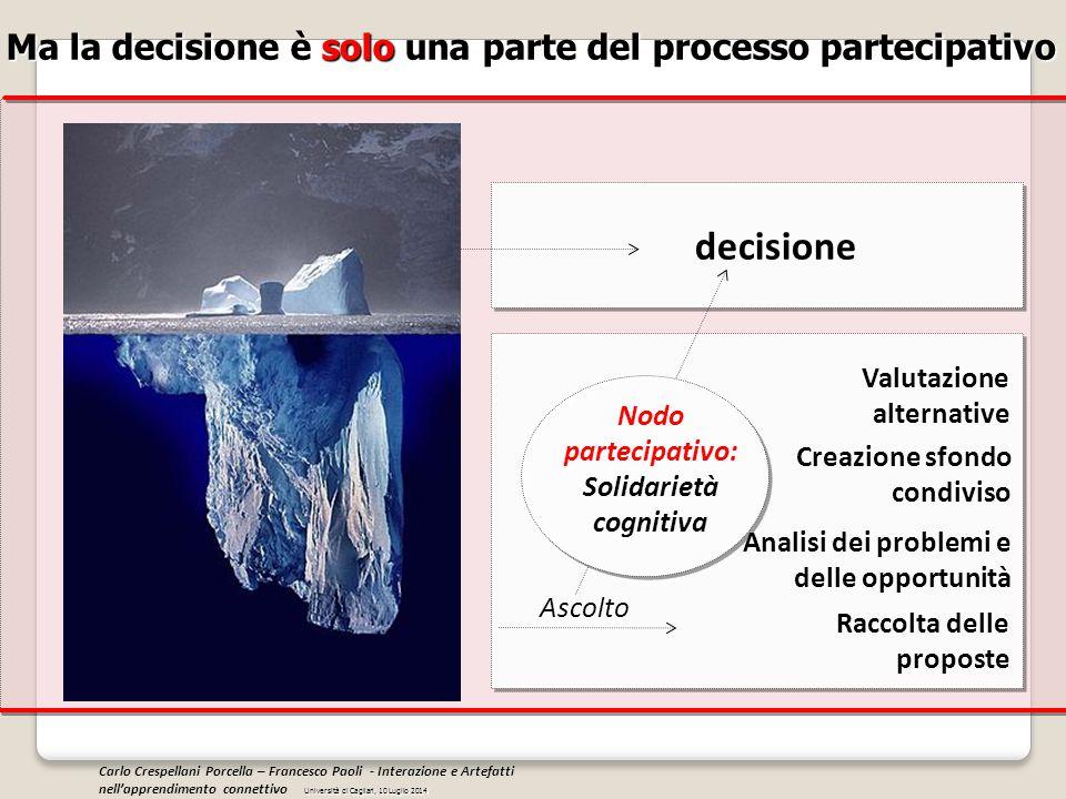Ma la decisione è solo una parte del processo partecipativo decisione Raccolta delle proposte Creazione sfondo condiviso Valutazione alternative Anali