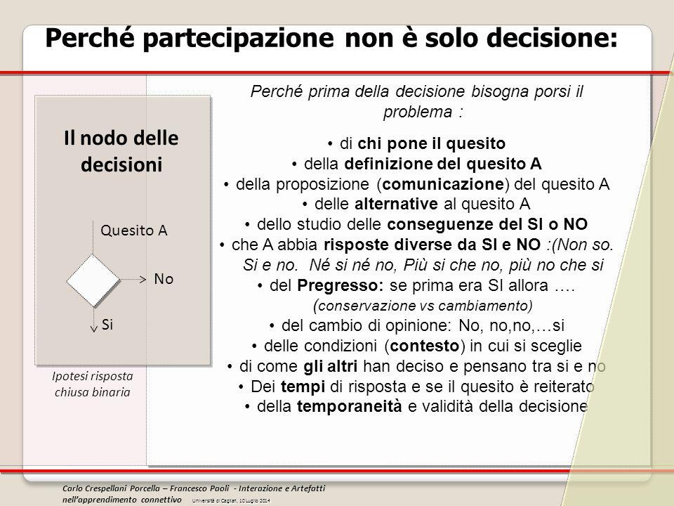 Perché partecipazione non è solo decisione: Ipotesi risposta chiusa binaria Quesito A Si No Perché prima della decisione bisogna porsi il problema : d