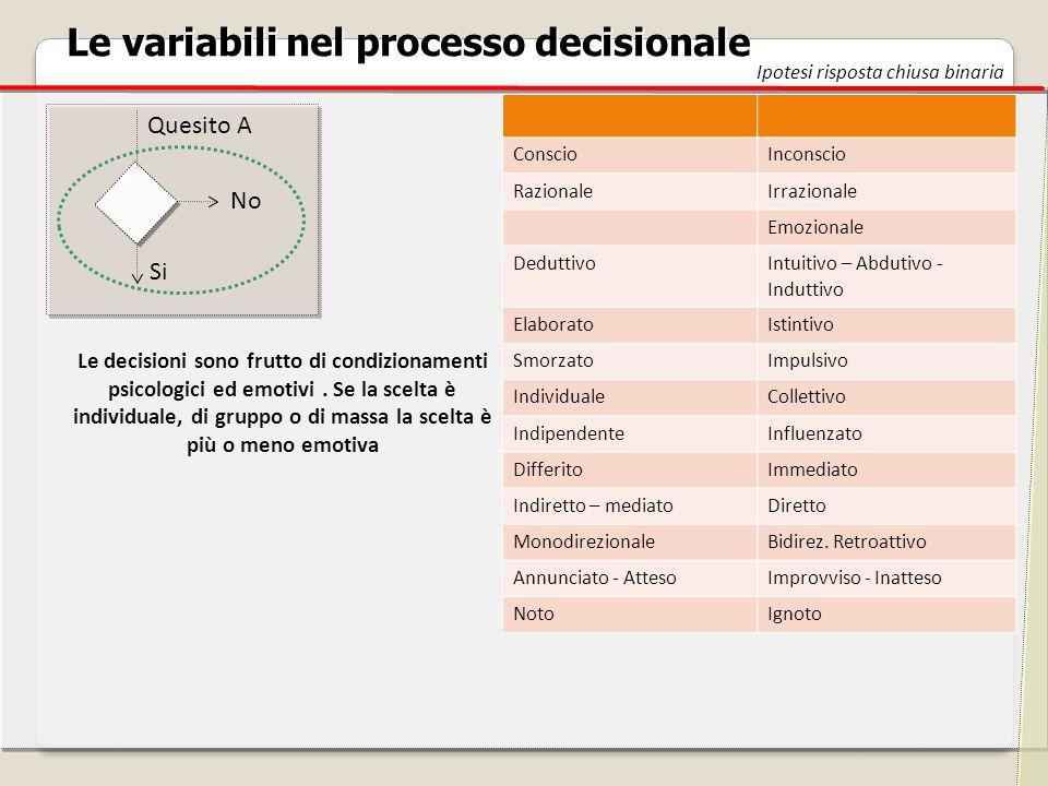 Le variabili nel processo decisionale Ipotesi risposta chiusa binaria Quesito A Si No ConscioInconscio RazionaleIrrazionale Emozionale Deduttivo Intui