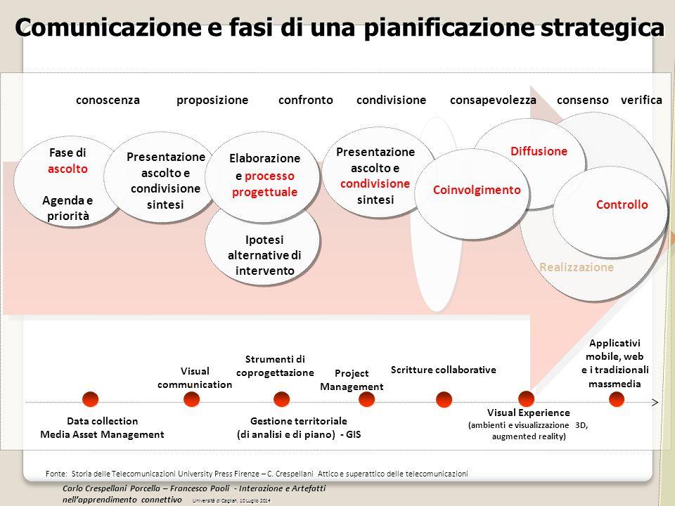 Comunicazione e fasi di una pianificazione strategica Fase di ascolto Agenda e priorità Presentazione ascolto e condivisione sintesi Elaborazione e pr