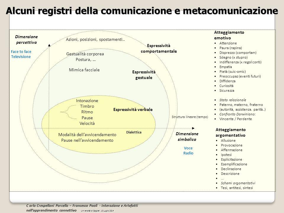 Alcuni registri della comunicazione e metacomunicazione Intonazione Timbro Ritmo Pause Velocità Modalità dell'avvicendamento Pause nell'avvicendamento