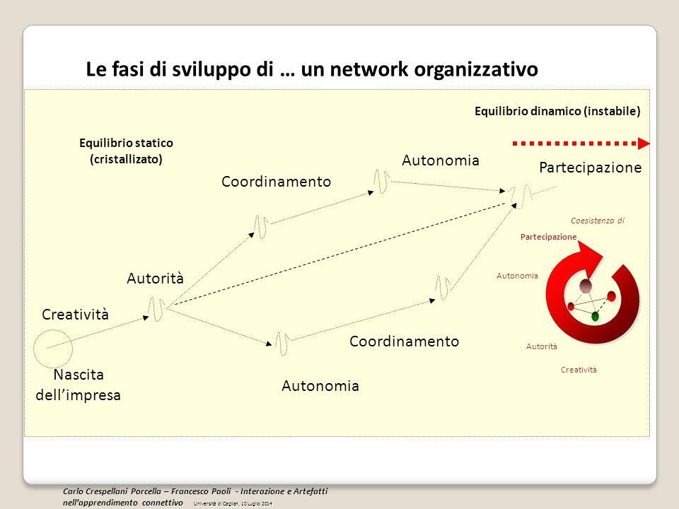 Creatività Autorità Coordinamento Autonomia Partecipazione Nascita dell'impresa Coordinamento Autonomia Equilibrio dinamico (instabile) Equilibrio sta