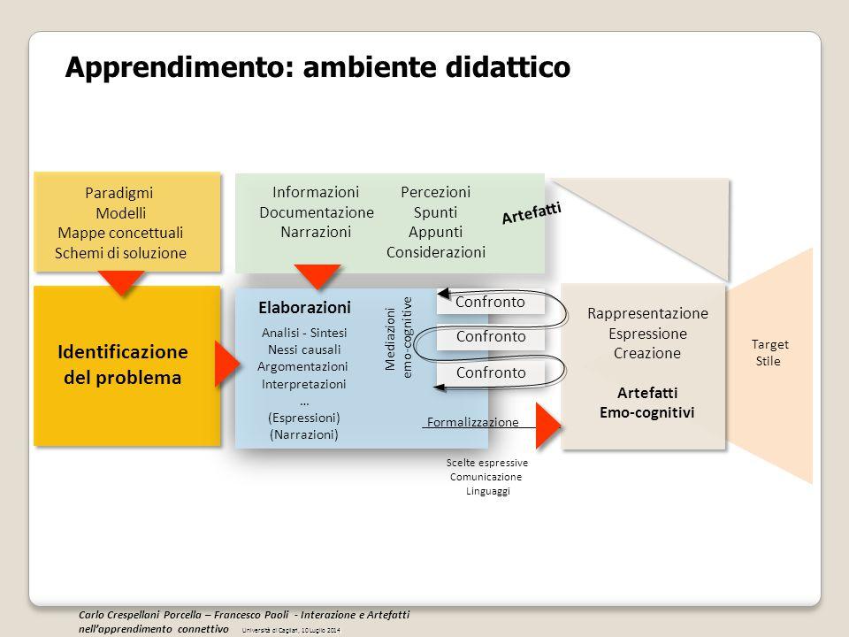 Apprendimento: ambiente didattico Paradigmi Modelli Mappe concettuali Schemi di soluzione Identificazione del problema Elaborazioni Analisi - Sintesi