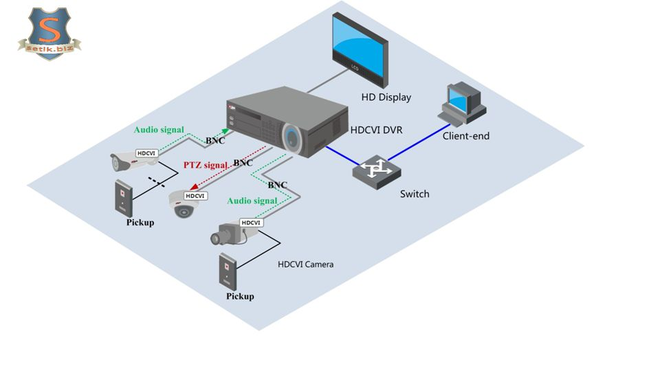 HDCVI HD sorveglianza Applicazioni tipiche 540TVL Analog Camera AnalogDome 540TVL Analog Camera Monitor Audio/light alarm HDCVI HD Camera HDCVI HD Speed Dome HDCVI HD Fixed Camera HDCVI HD DVR Due passi per la configurazione Della sorveglianza HDCVI : 1.