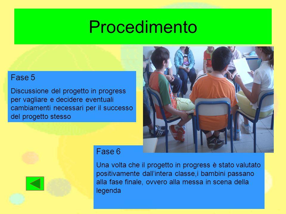 Procedimento Fase 5 Discussione del progetto in progress per vagliare e decidere eventuali cambiamenti necessari per il successo del progetto stesso F