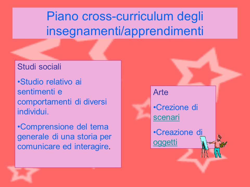 Piano cross-curriculum degli insegnamenti/apprendimenti Studi sociali Studio relativo ai sentimenti e comportamenti di diversi individui. Comprensione