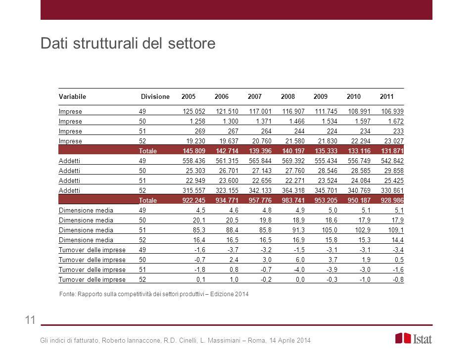 Gli indici di fatturato, Roberto Iannaccone, R.D. Cinelli, L. Massimiani – Roma, 14 Aprile 2014 Dati strutturali del settore 11 Fonte: Rapporto sulla