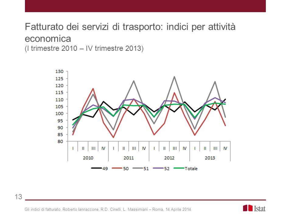 Gli indici di fatturato, Roberto Iannaccone, R.D. Cinelli, L. Massimiani – Roma, 14 Aprile 2014 Fatturato dei servizi di trasporto: indici per attivit