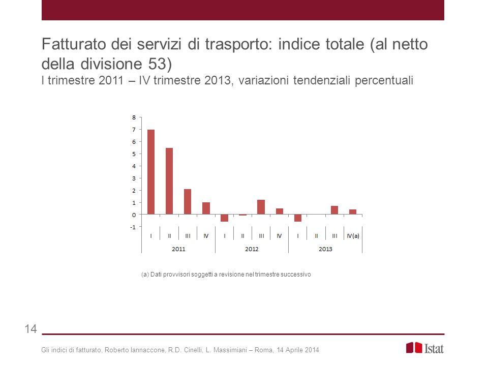 Gli indici di fatturato, Roberto Iannaccone, R.D. Cinelli, L. Massimiani – Roma, 14 Aprile 2014 14 Fatturato dei servizi di trasporto: indice totale (