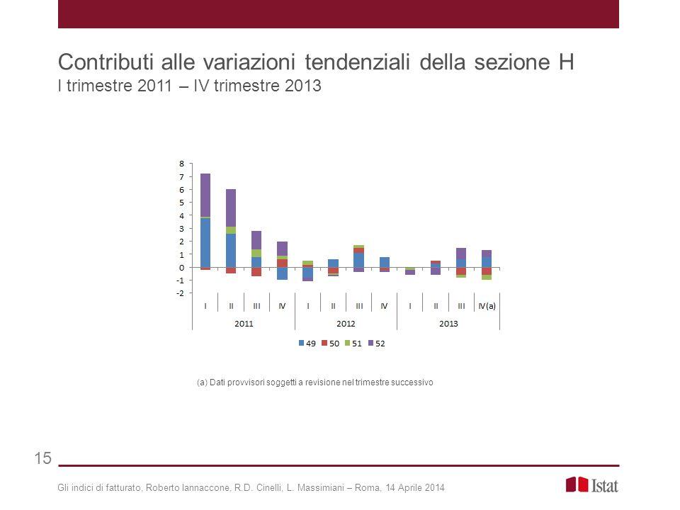 Gli indici di fatturato, Roberto Iannaccone, R.D. Cinelli, L. Massimiani – Roma, 14 Aprile 2014 Contributi alle variazioni tendenziali della sezione H